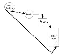 48 Volt Battery Bank Diagram together with Mcc Timer For Club Car 48 V Downsized 300x218 Wire Diagrams Easy Simple Detail Baja Designs Trailer Light Wiring Club Car Wiring Diagram 48 Volt as well Cushman Gas Cart Wiring Diagram 2003 furthermore Wind Generator Battery Charger further 50   C er Wiring Diagram. on 48 volt charger wiring